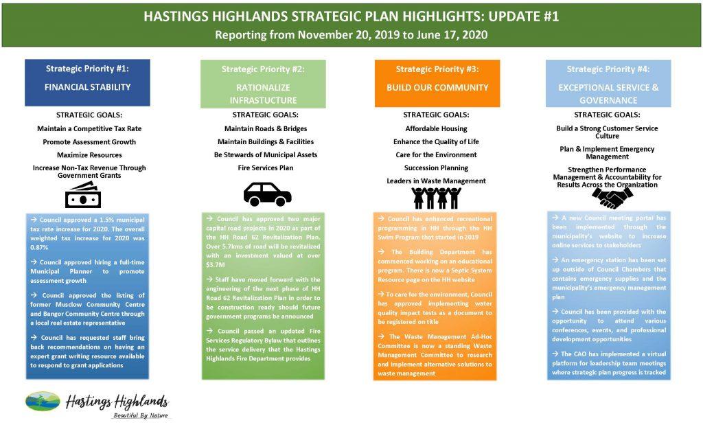 Update #1 Hastings Highlands Strategic Plan Image.